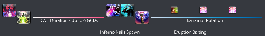 Phase 2: Early DWT → Bahamut during Nails