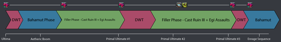 Phase 5: Post Suppression → Enrage: Rotation Alignment #2