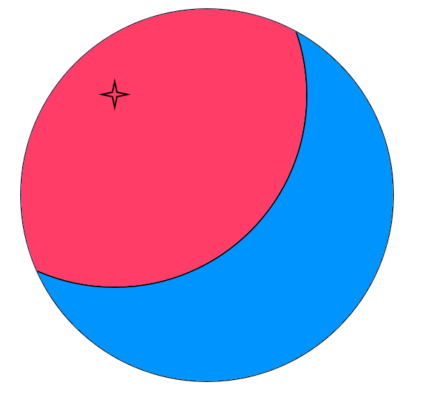 The star is the damage source - red is lethal and blue is safe